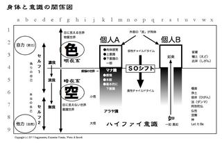 身体と意識の図(完).jpg